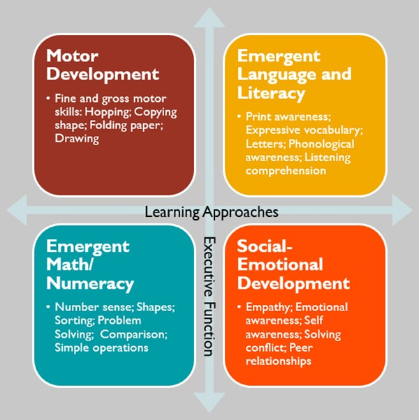 importance of assessment in early childhood education